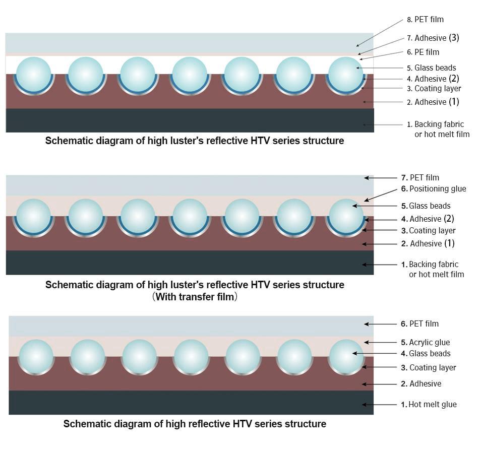 internal structure of rainbow reflective HTV