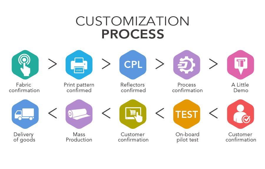 Customization process of reflective fabric