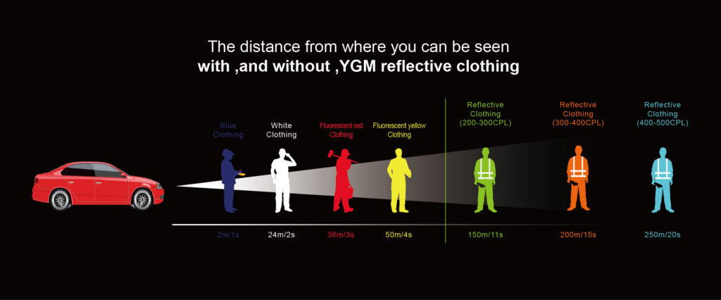Reflective distance of reflective fabric-0
