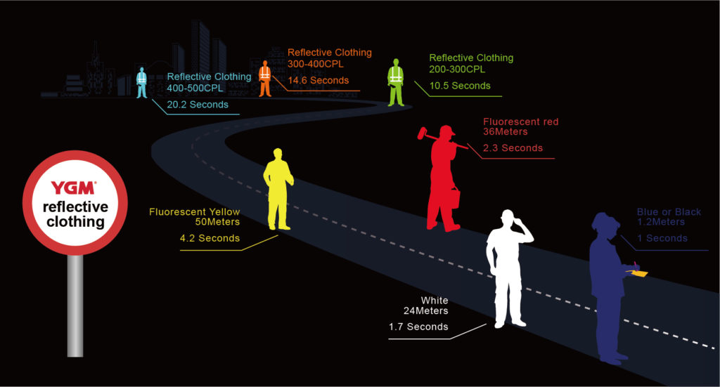 Reflective distance of reflective fabric-1