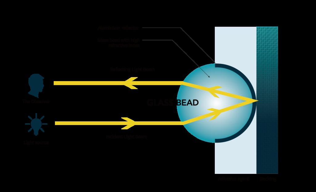 reflective mechanism of reflective fabric tape