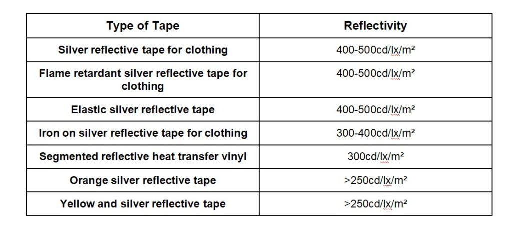 Reflectivity of Iron On Reflective Tape