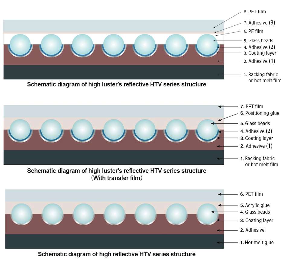 Structure of Reflective Iron On