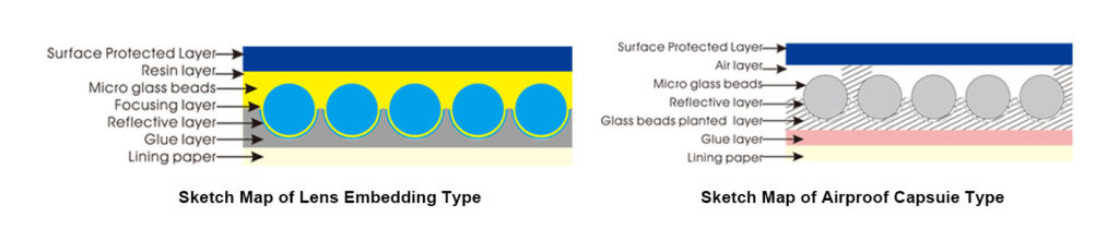 Structure of Reflective Tape